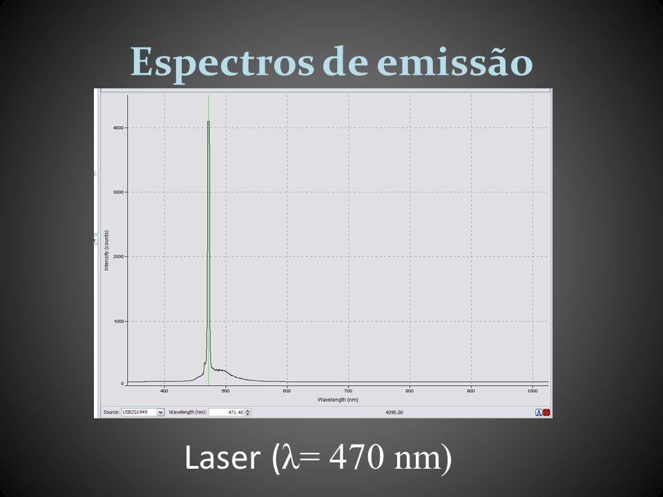Espectros de emissão Laser (λ= 470 nm)
