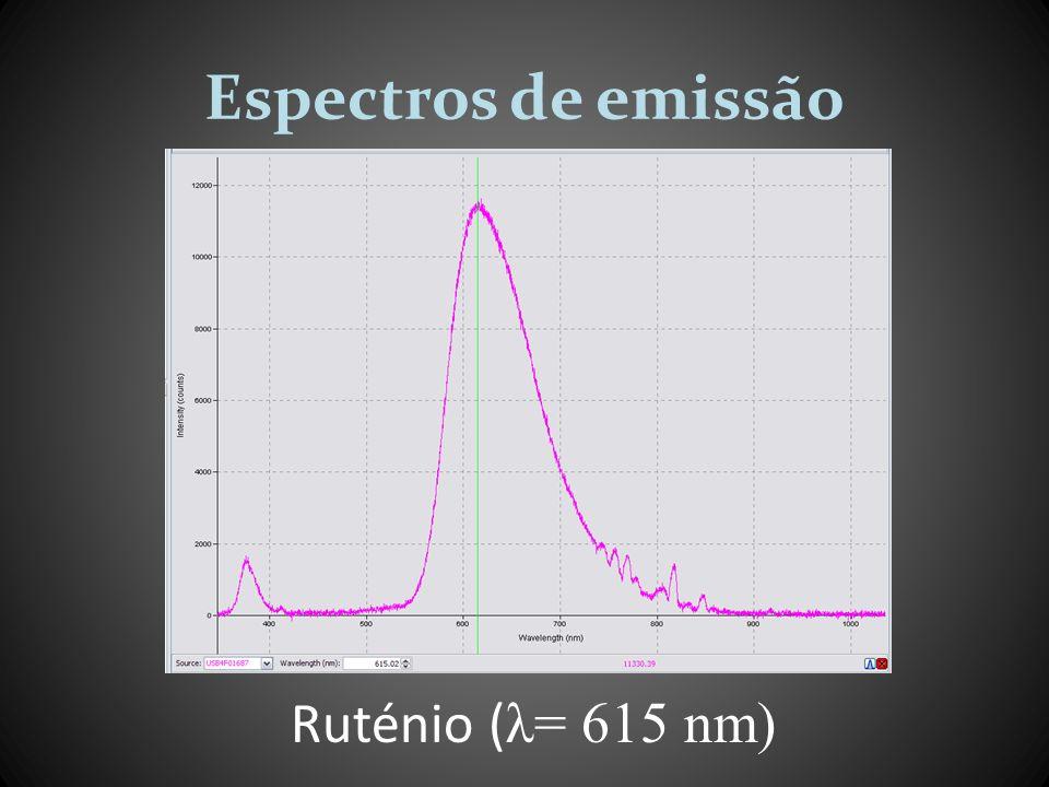 Espectros de emissão Ruténio (λ= 615 nm)