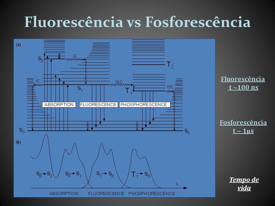 Fluorescência vs Fosforescência