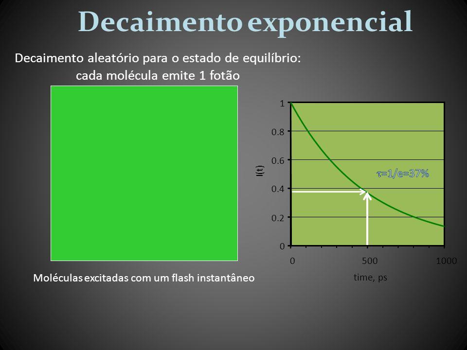 Decaimento exponencial