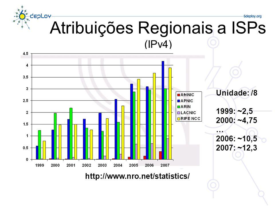 Atribuições Regionais a ISPs (IPv4)