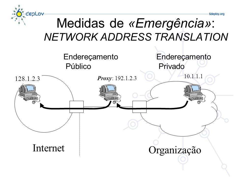 Medidas de «Emergência»: NETWORK ADDRESS TRANSLATION
