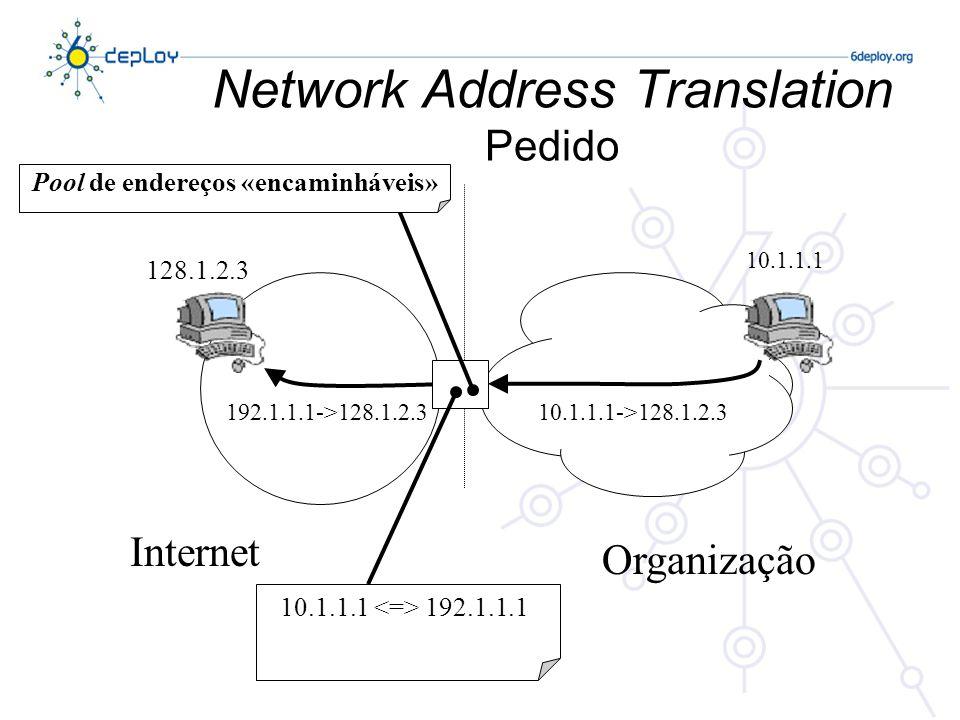Network Address Translation Pedido