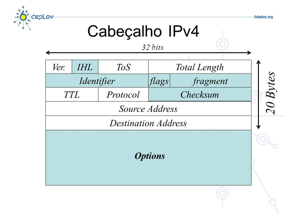 Cabeçalho IPv4 20 Bytes Ver. IHL ToS Total Length Identifier flags