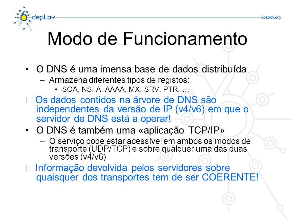 Modo de Funcionamento O DNS é uma imensa base de dados distribuída
