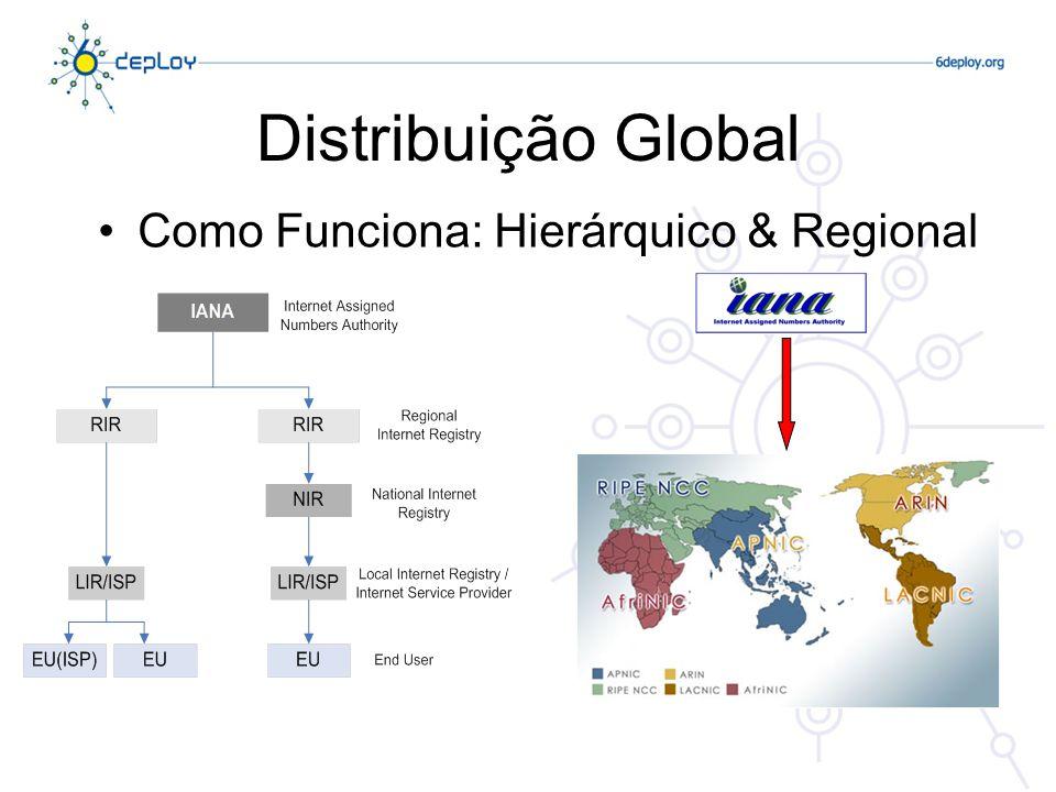 Distribuição Global Como Funciona: Hierárquico & Regional