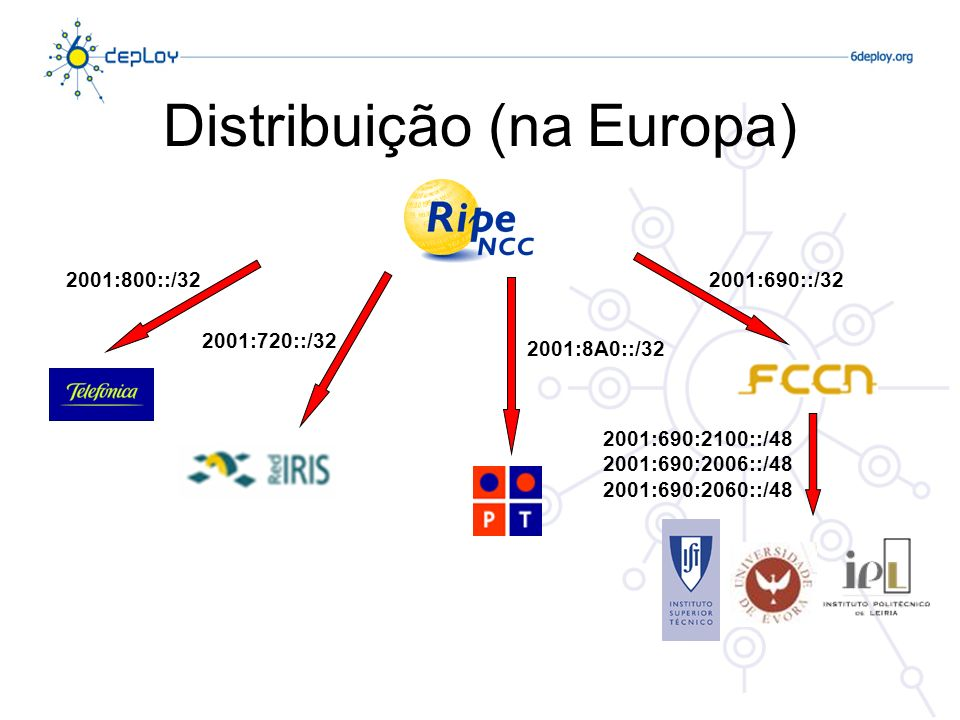 Distribuição (na Europa)