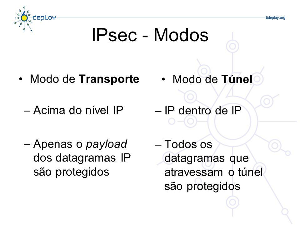 IPsec - Modos Modo de Transporte Modo de Túnel Acima do nível IP