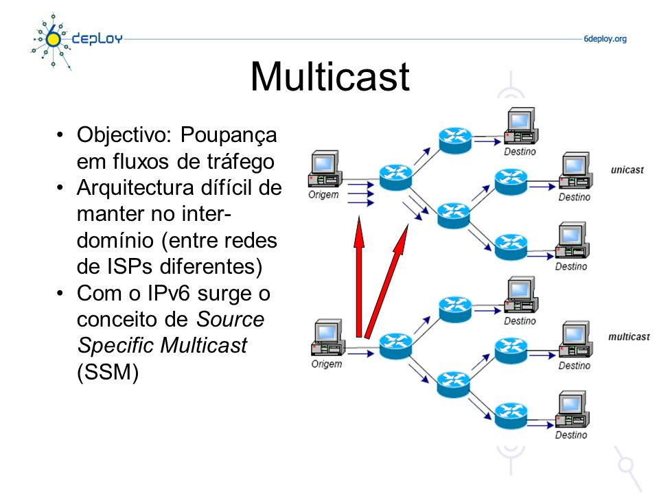 Multicast Objectivo: Poupança em fluxos de tráfego