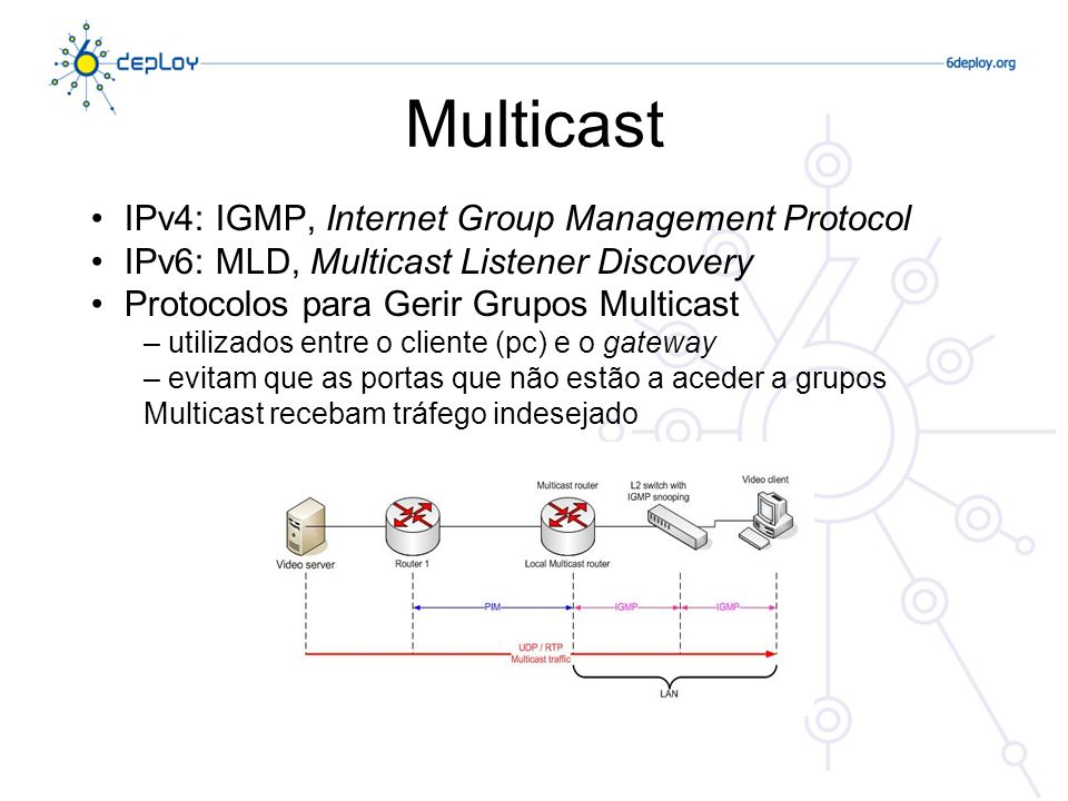 Multicast IPv4: IGMP, Internet Group Management Protocol