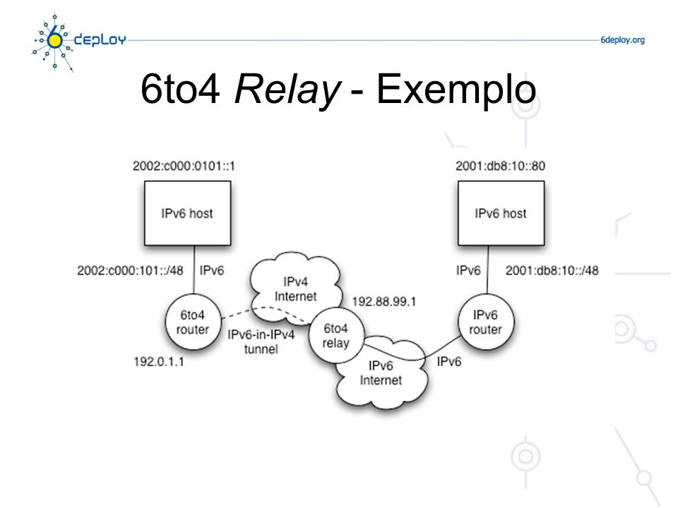6to4 Relay - Exemplo