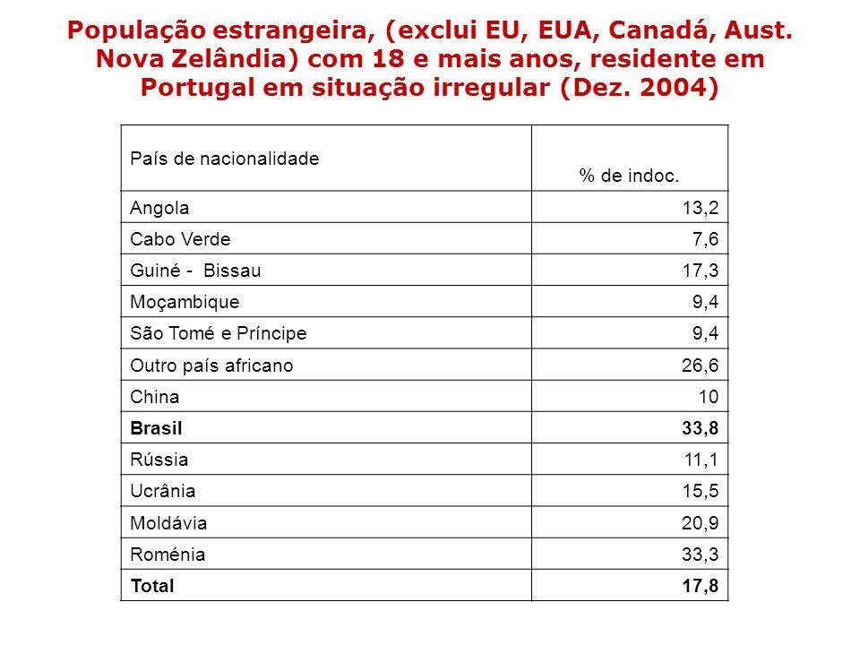 População estrangeira, (exclui EU, EUA, Canadá, Aust