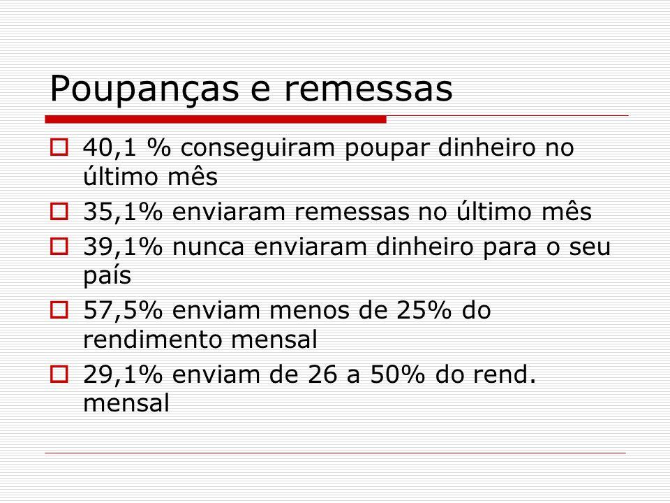 Poupanças e remessas 40,1 % conseguiram poupar dinheiro no último mês