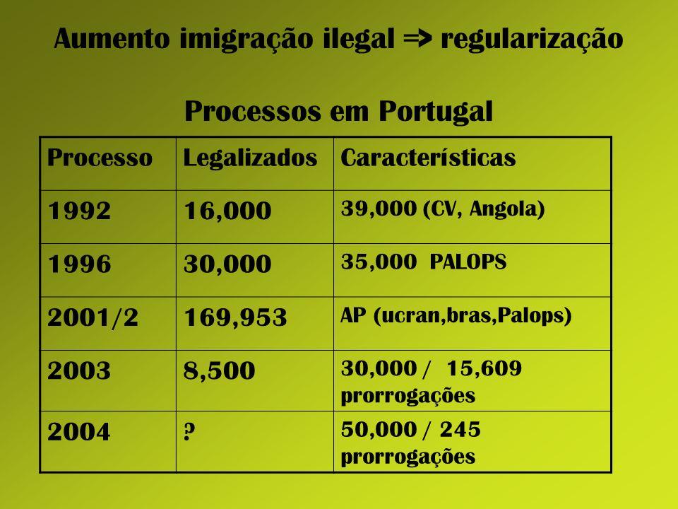 Aumento imigração ilegal => regularização Processos em Portugal