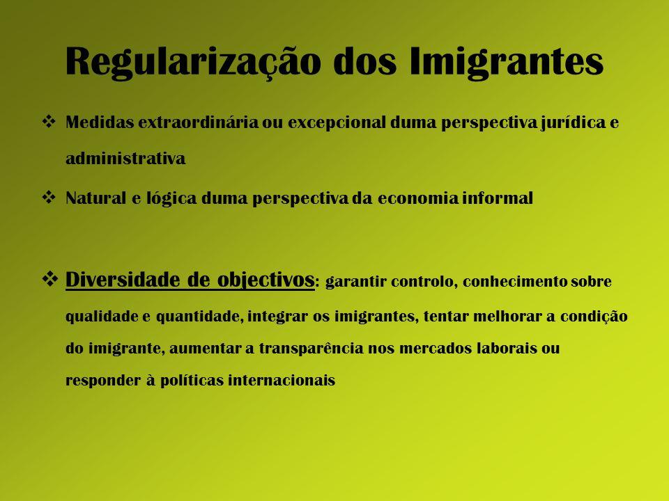 Regularização dos Imigrantes