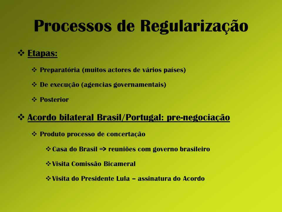 Processos de Regularização