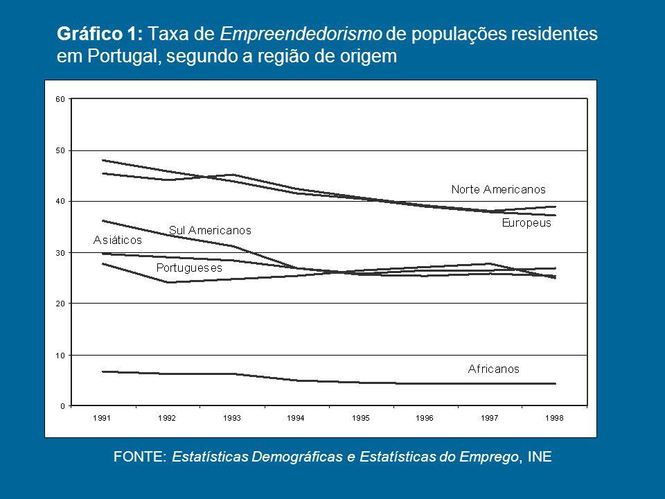 FONTE: Estatísticas Demográficas e Estatísticas do Emprego, INE