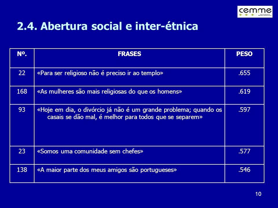 2.4. Abertura social e inter-étnica