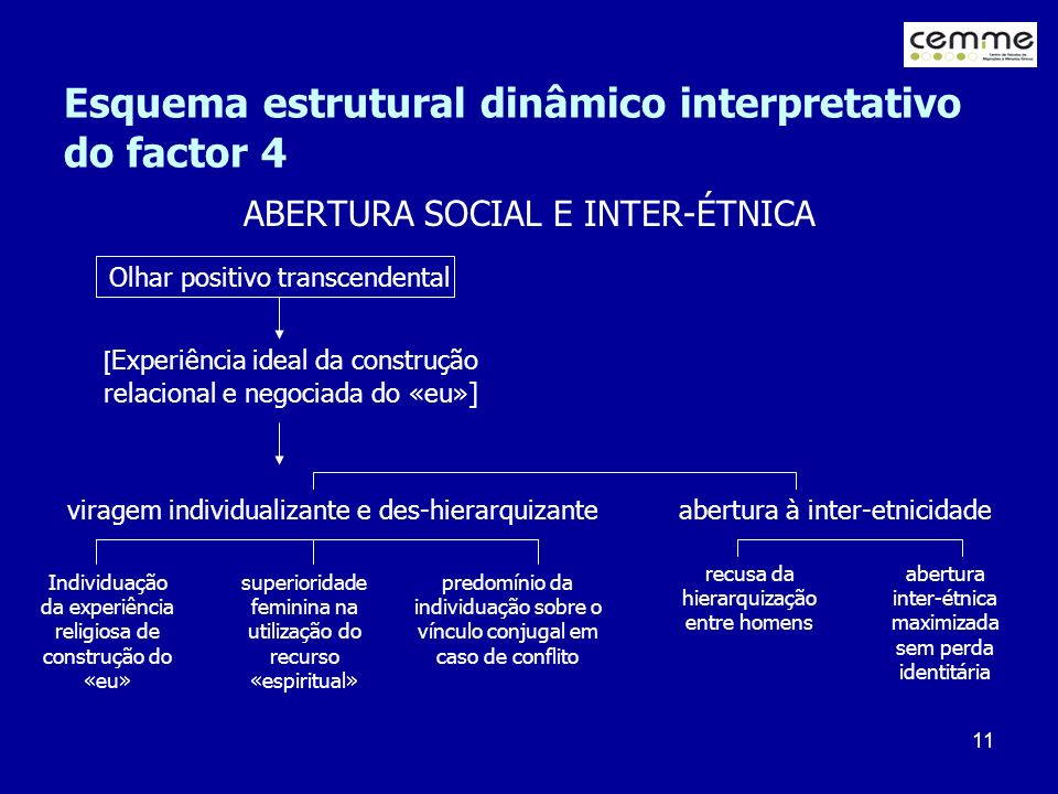 Esquema estrutural dinâmico interpretativo do factor 4