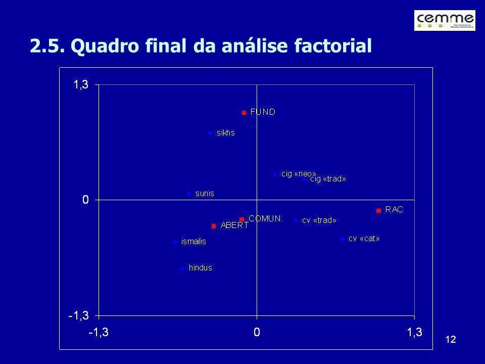 2.5. Quadro final da análise factorial