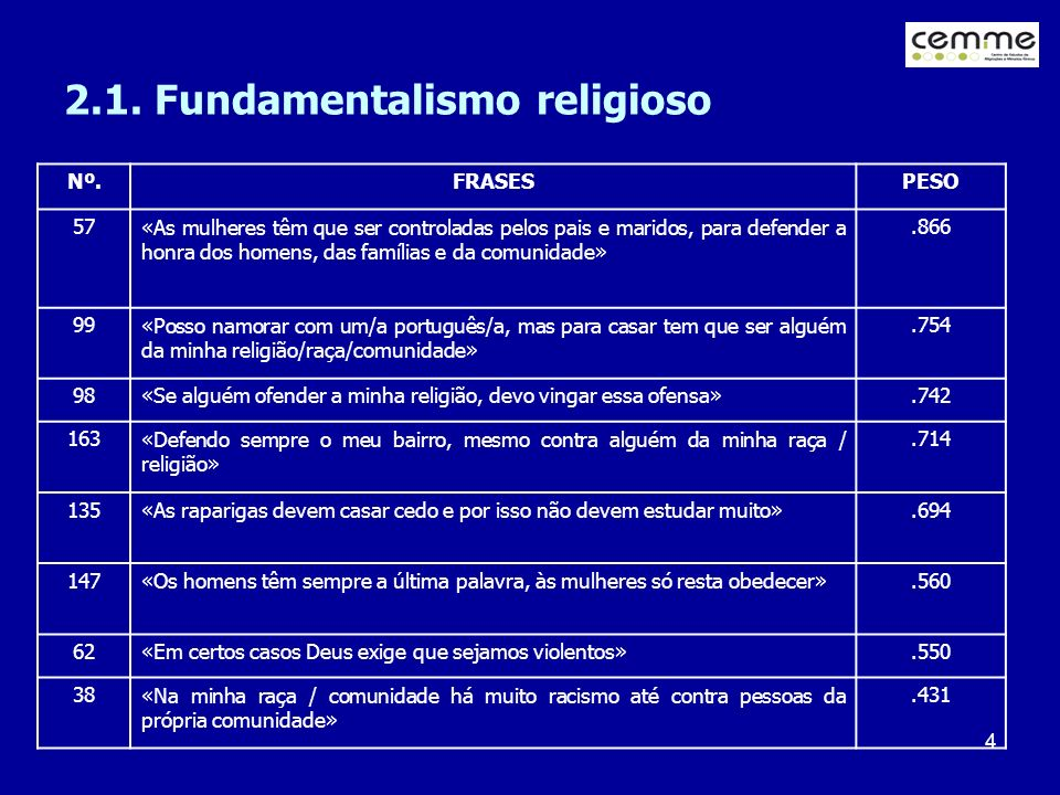 2.1. Fundamentalismo religioso