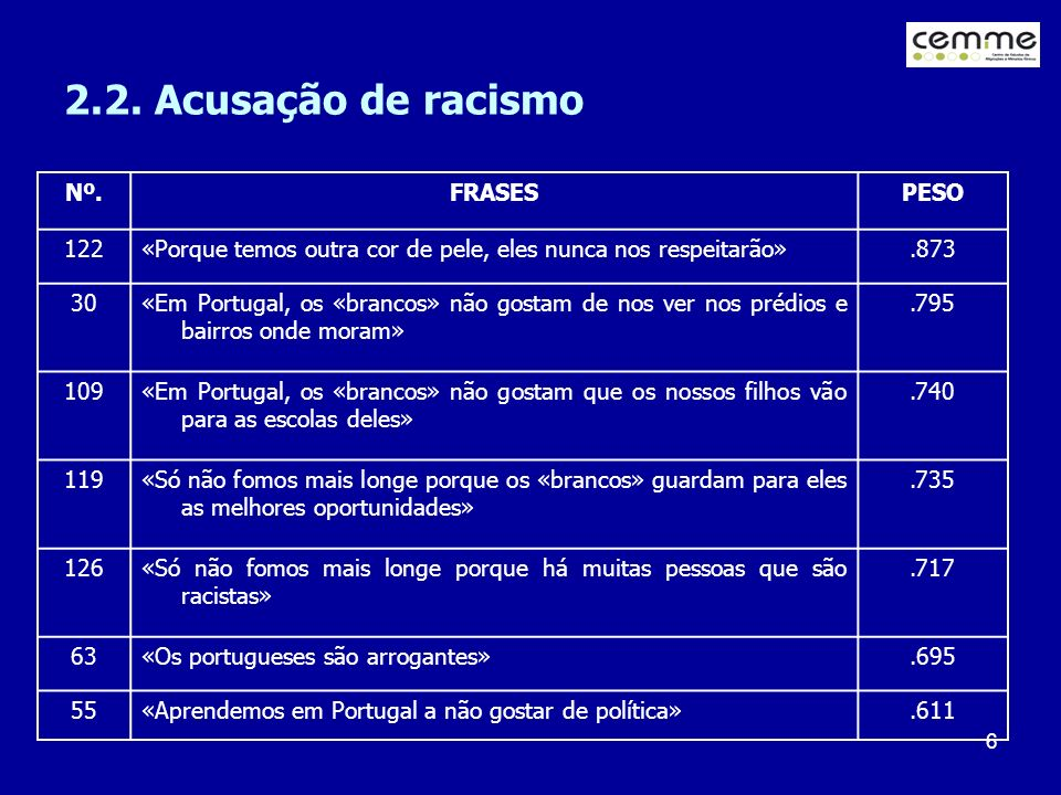 2.2. Acusação de racismo Nº. FRASES PESO 122