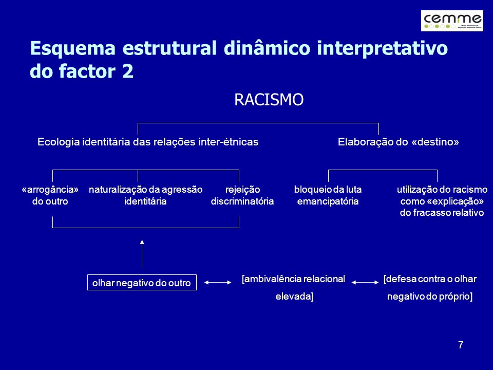 Esquema estrutural dinâmico interpretativo do factor 2