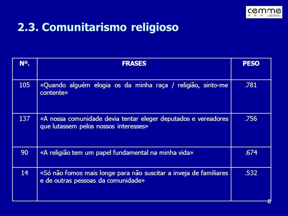 2.3. Comunitarismo religioso