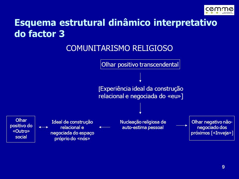 Esquema estrutural dinâmico interpretativo do factor 3