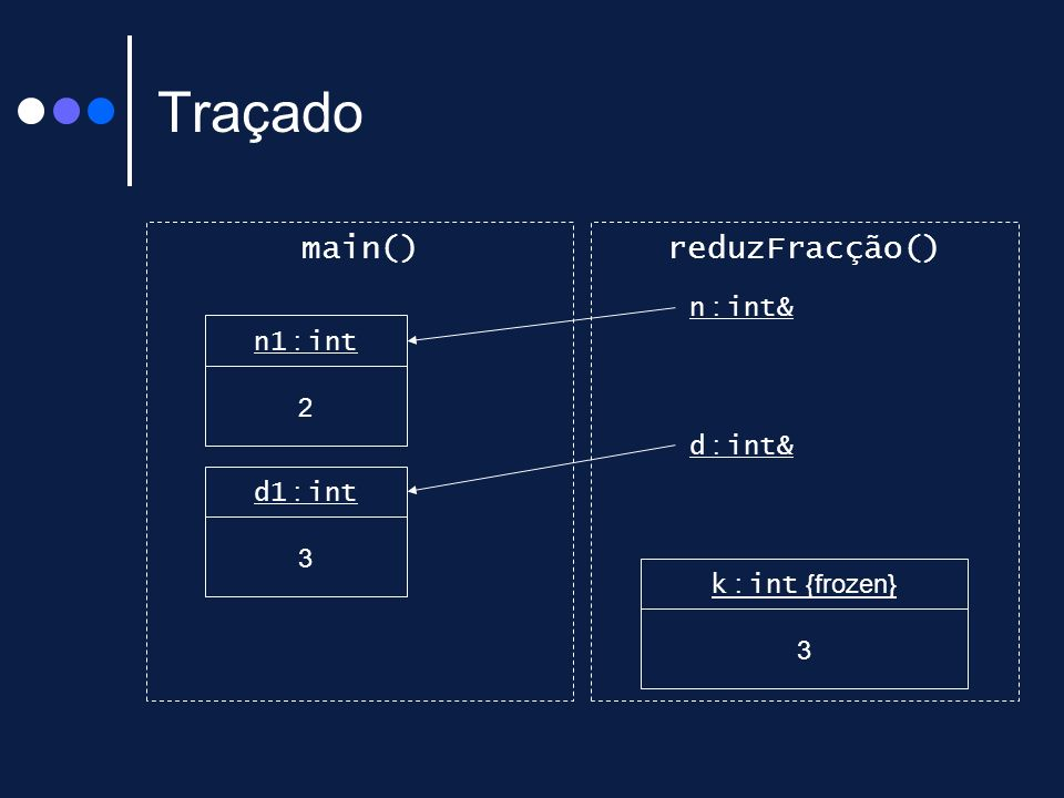 Traçado main() reduzFracção() n : int& n1 : int 2 d : int& d1 : int 3