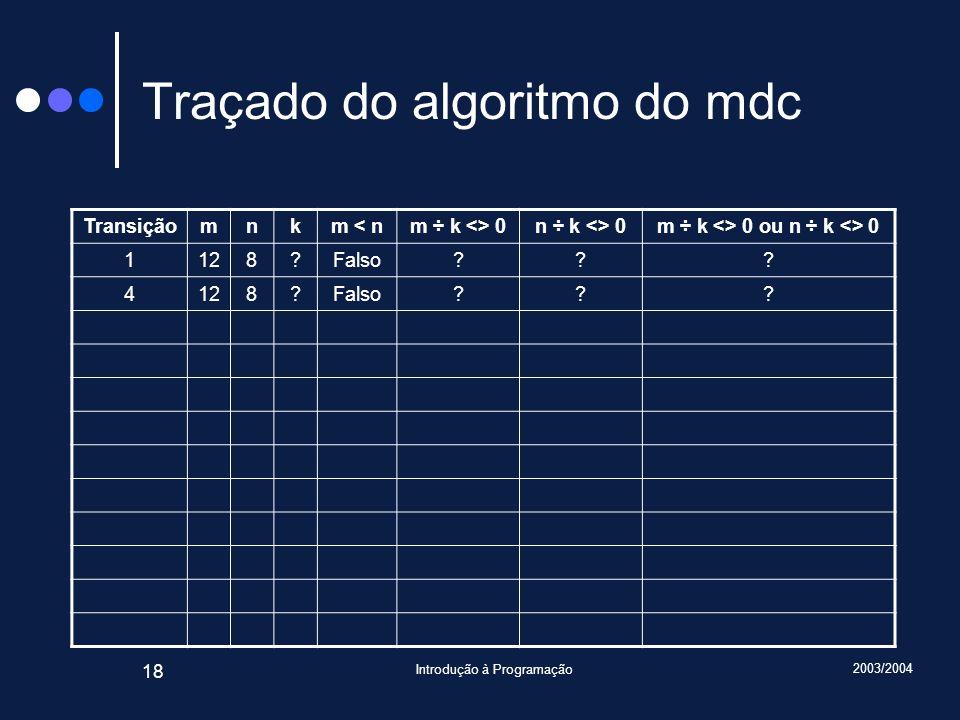 Traçado do algoritmo do mdc