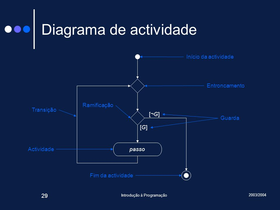 Diagrama de actividade