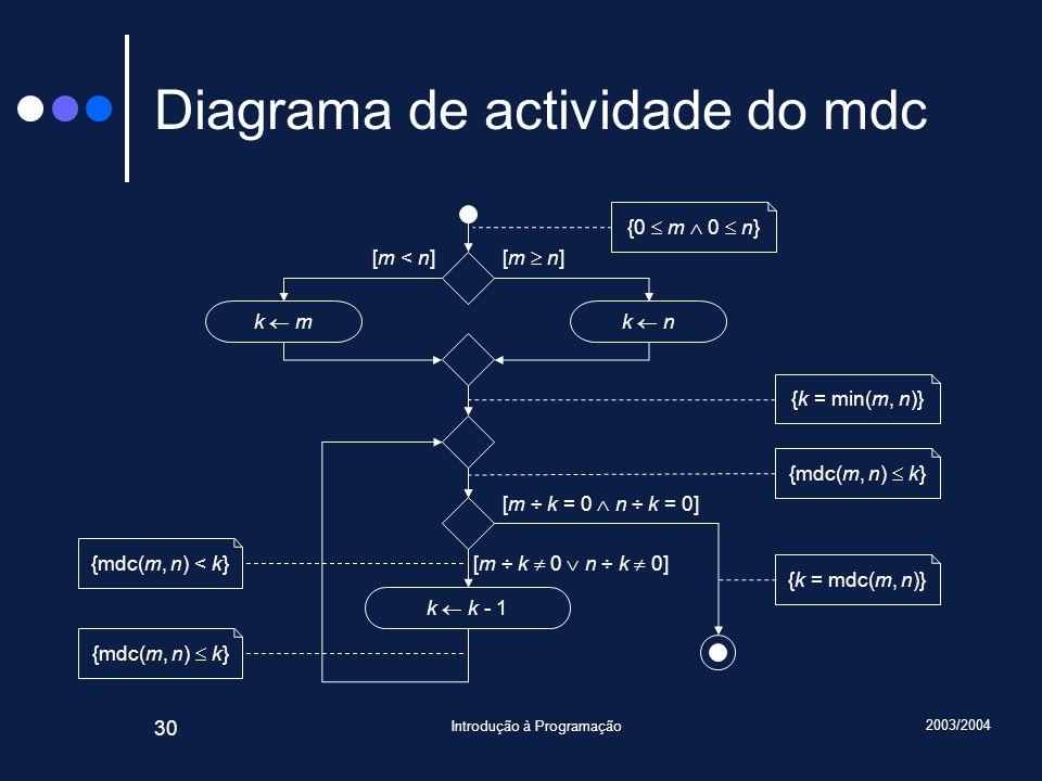 Diagrama de actividade do mdc