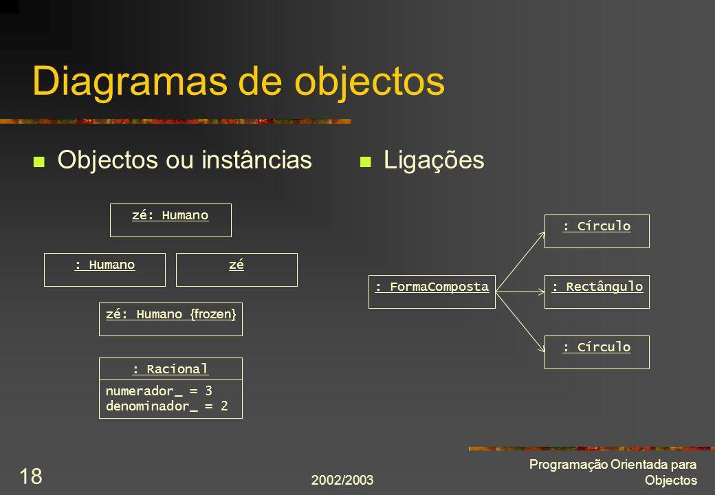 Diagramas de objectos Objectos ou instâncias Ligações zé: Humano
