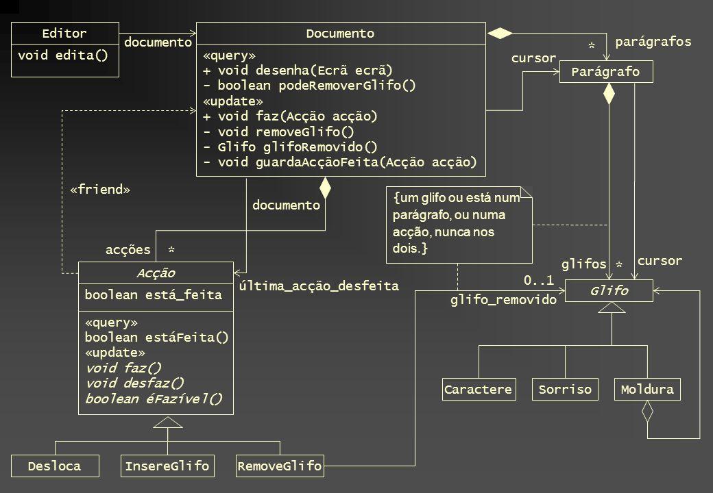 Editor Documento. documento. parágrafos. * void edita() «query» + void desenha(Ecrã ecrã) - boolean podeRemoverGlifo()