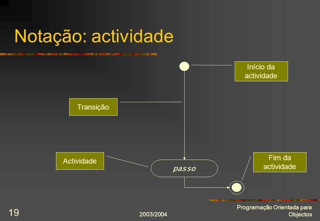 Notação: actividade Início da actividade Transição Fim da actividade