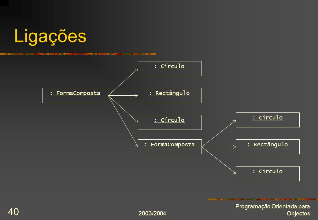 Ligações : Círculo : FormaComposta : Rectângulo : Círculo : Círculo