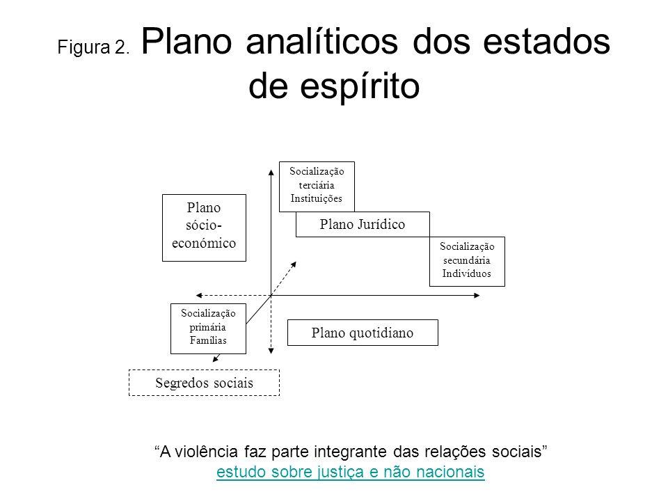 Figura 2. Plano analíticos dos estados de espírito