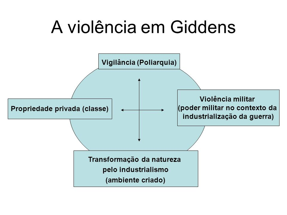 A violência em Giddens Vigilância (Poliarquia) Violência militar