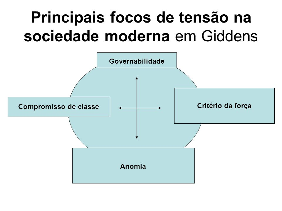 Principais focos de tensão na sociedade moderna em Giddens