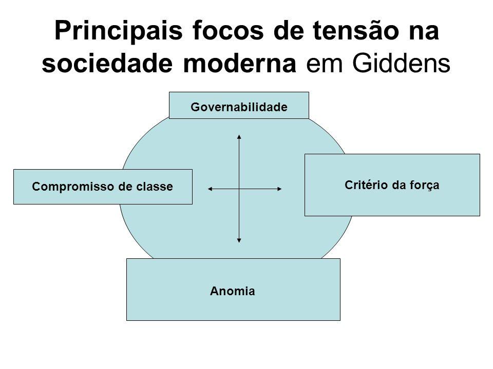 Principais focos de tensão na sociedade moderna em Giddens