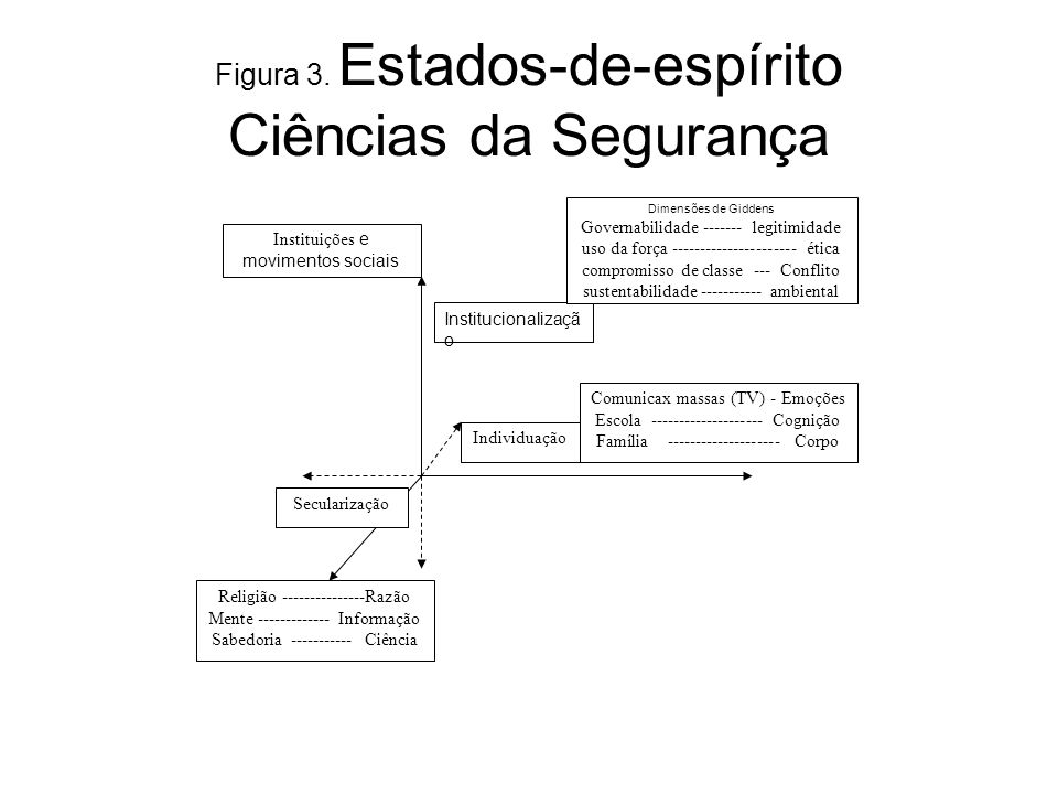 Figura 3. Estados-de-espírito Ciências da Segurança
