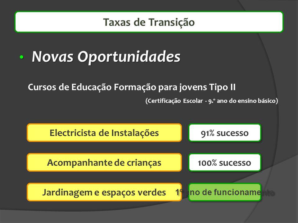 Novas Oportunidades Taxas de Transição