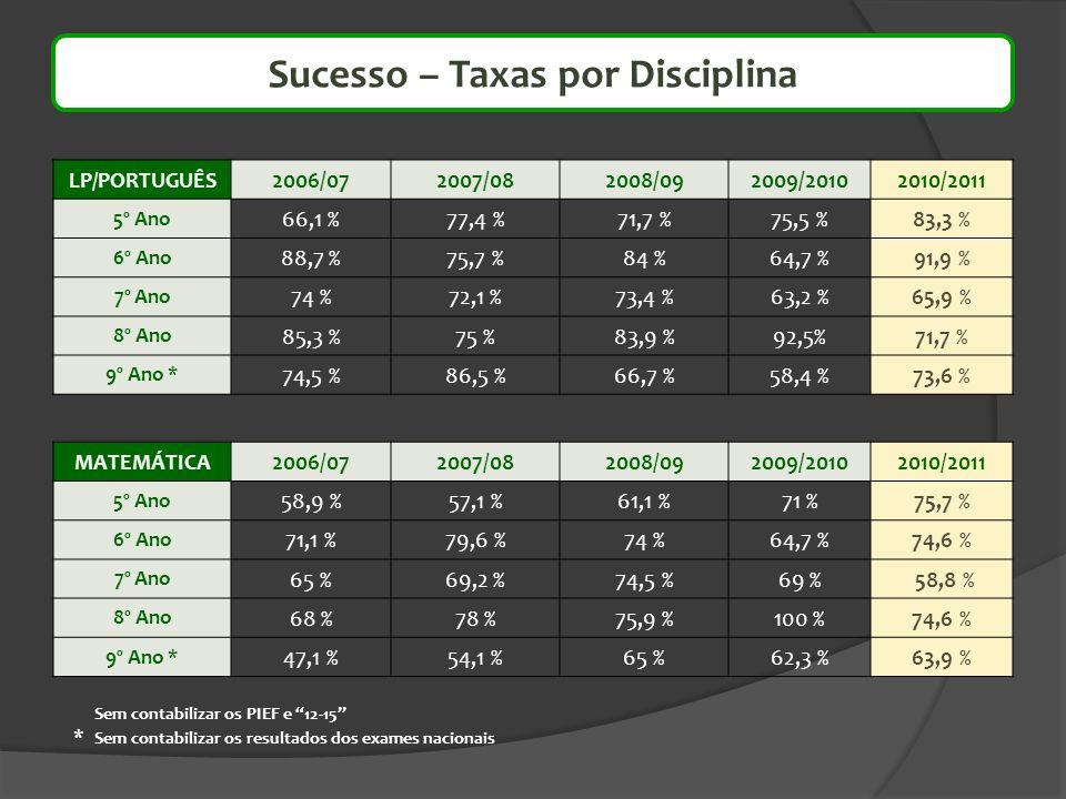 Sucesso – Taxas por Disciplina