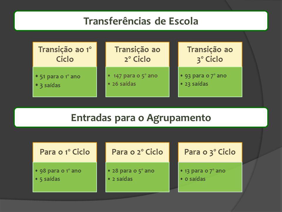 Transferências de Escola Entradas para o Agrupamento
