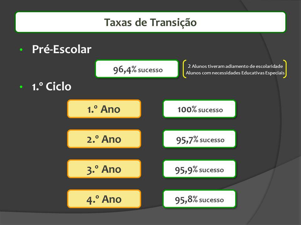Pré-Escolar 1.º Ciclo Taxas de Transição 1.º Ano 2.º Ano 3.º Ano
