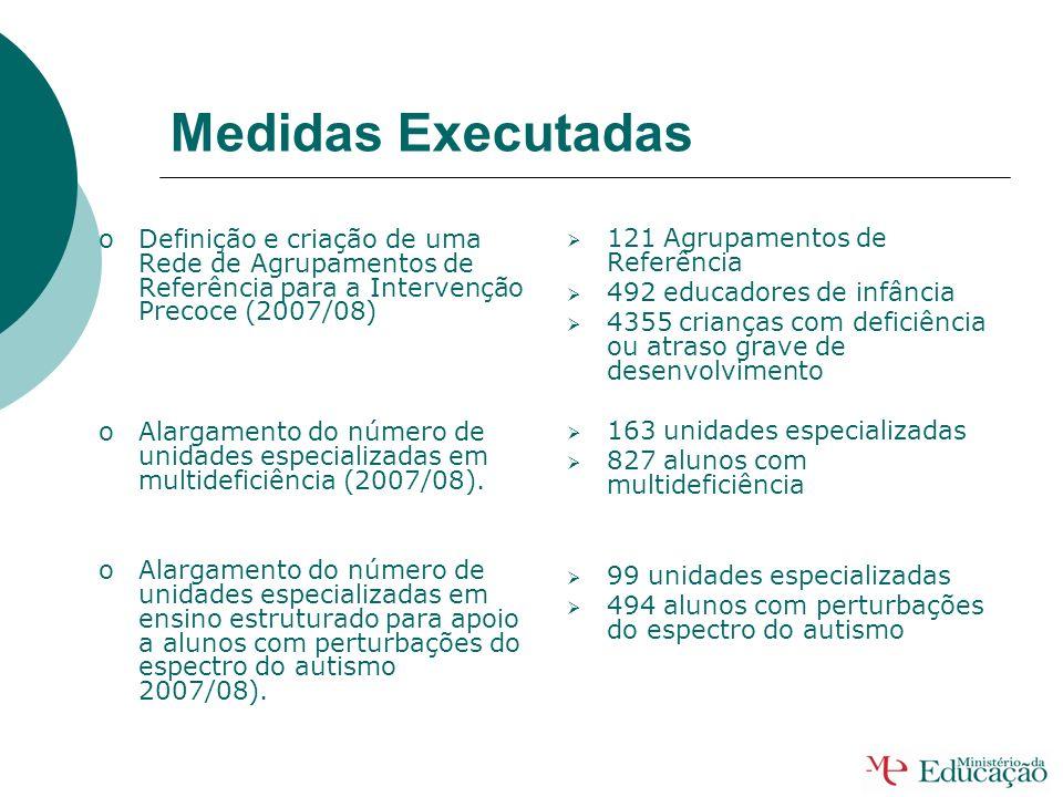 Medidas Executadas Definição e criação de uma Rede de Agrupamentos de Referência para a Intervenção Precoce (2007/08)