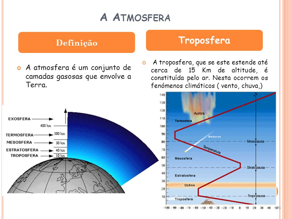 A Atmosfera Troposfera Definição