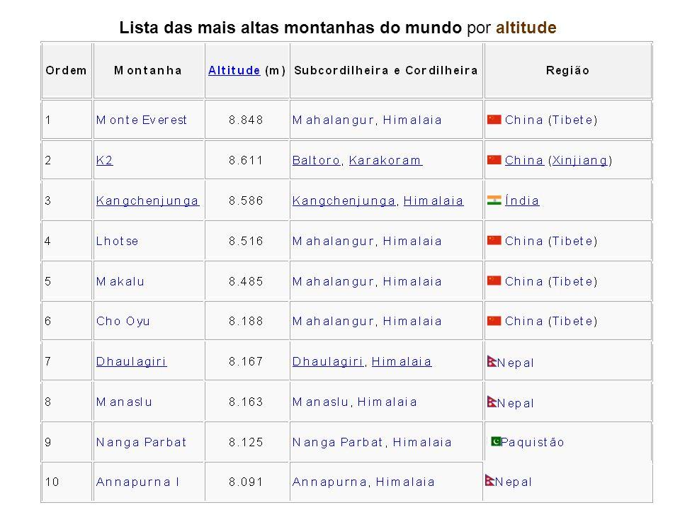 Lista das mais altas montanhas do mundo por altitude