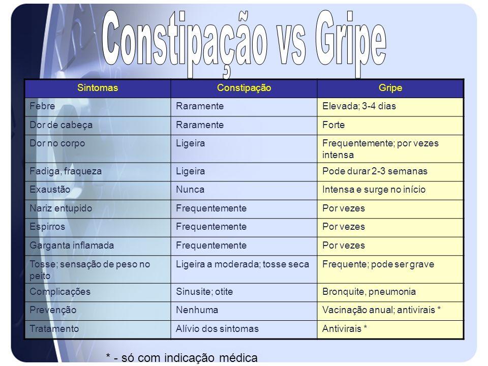 Constipação vs Gripe * - só com indicação médica Sintomas Constipação